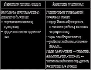 Признаки порчи и сглаза на человеке, 13 основных признаков